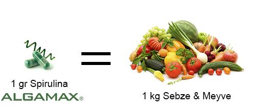 1gr Spirulina Vitamin Mineral Protein Lif Sebze